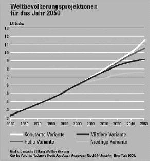 Bevölkerungsprojektionen